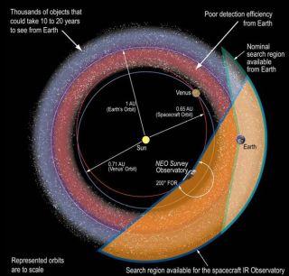 New Space Telescopes Could Spot Dangerous Asteroids