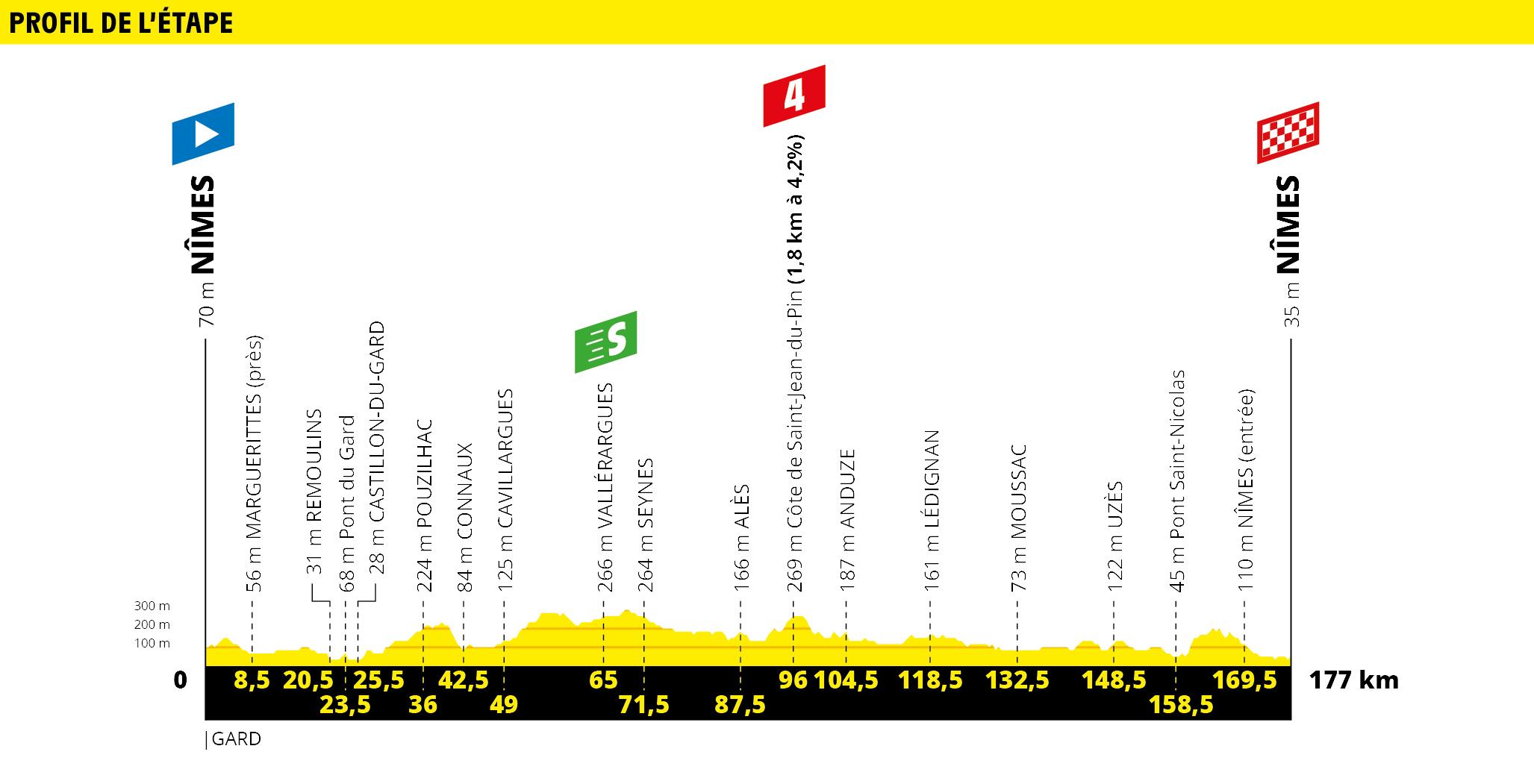 Tour de france 2019 stage profile