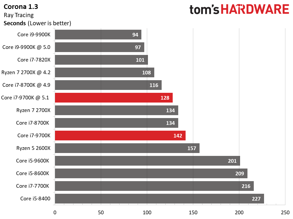 Amd Ryzen 7 2700x Vs Intel Core I7 9700k Which Cpu Is Better Tom S Hardware