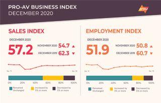AVIXA Pro AV Business Index Dec 2020