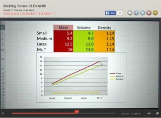 From the Classroom: Best Tech Practice Video of the Week - Making Sense of Density
