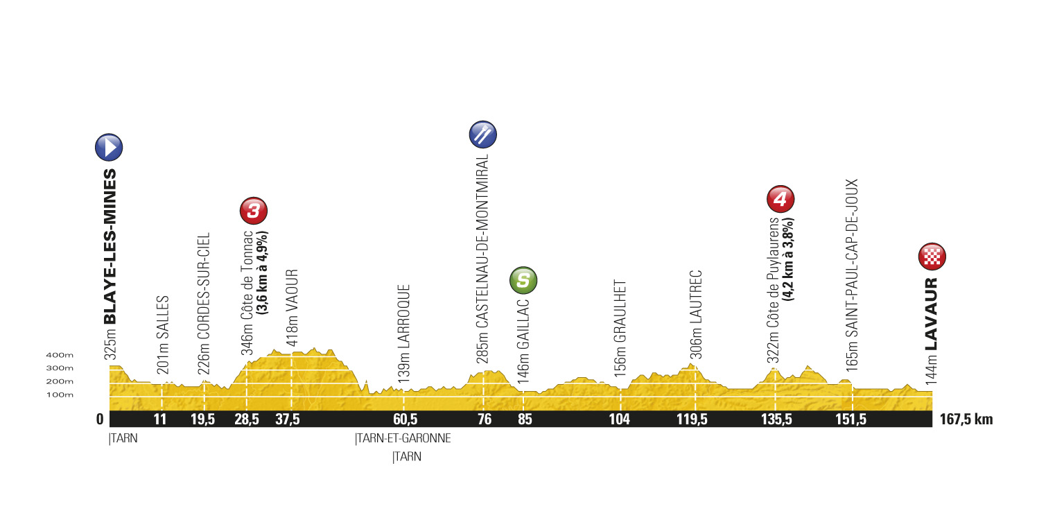 Stage 11 profile, Tour de France 2011