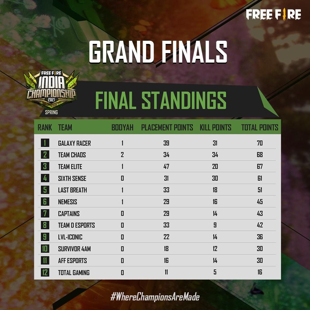 Free Fire India Championship (FFIC) 2021 Spring