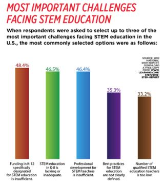 The State of STEM
