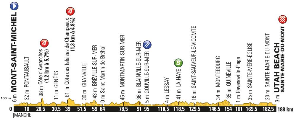 Tour de France 2016, stage 1 profile: Saturday July 2, Mont Saint Michel to Utah Beach - Sainte Marie du Mont, 188km