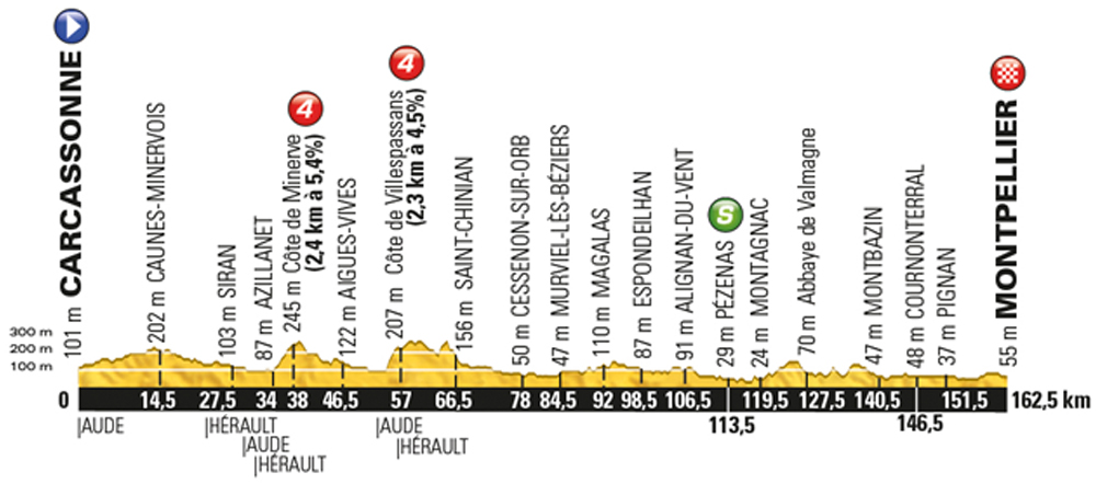 Tour de France 2016, stage 11 - Wednesday July 13, Carcassonne to Montpelier, 164km