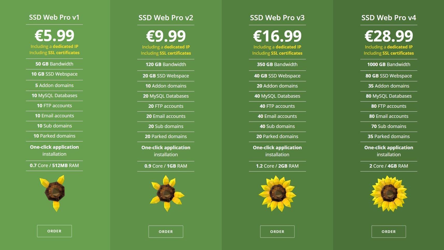 AbeloHost Pricing