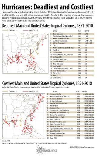 The deadliest hurricane in the period since 1851 hit Texas in 1900 and claimed 8,000 lives.