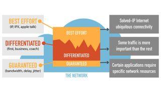 Byte-Sized Lesson in AV/IP: QoS