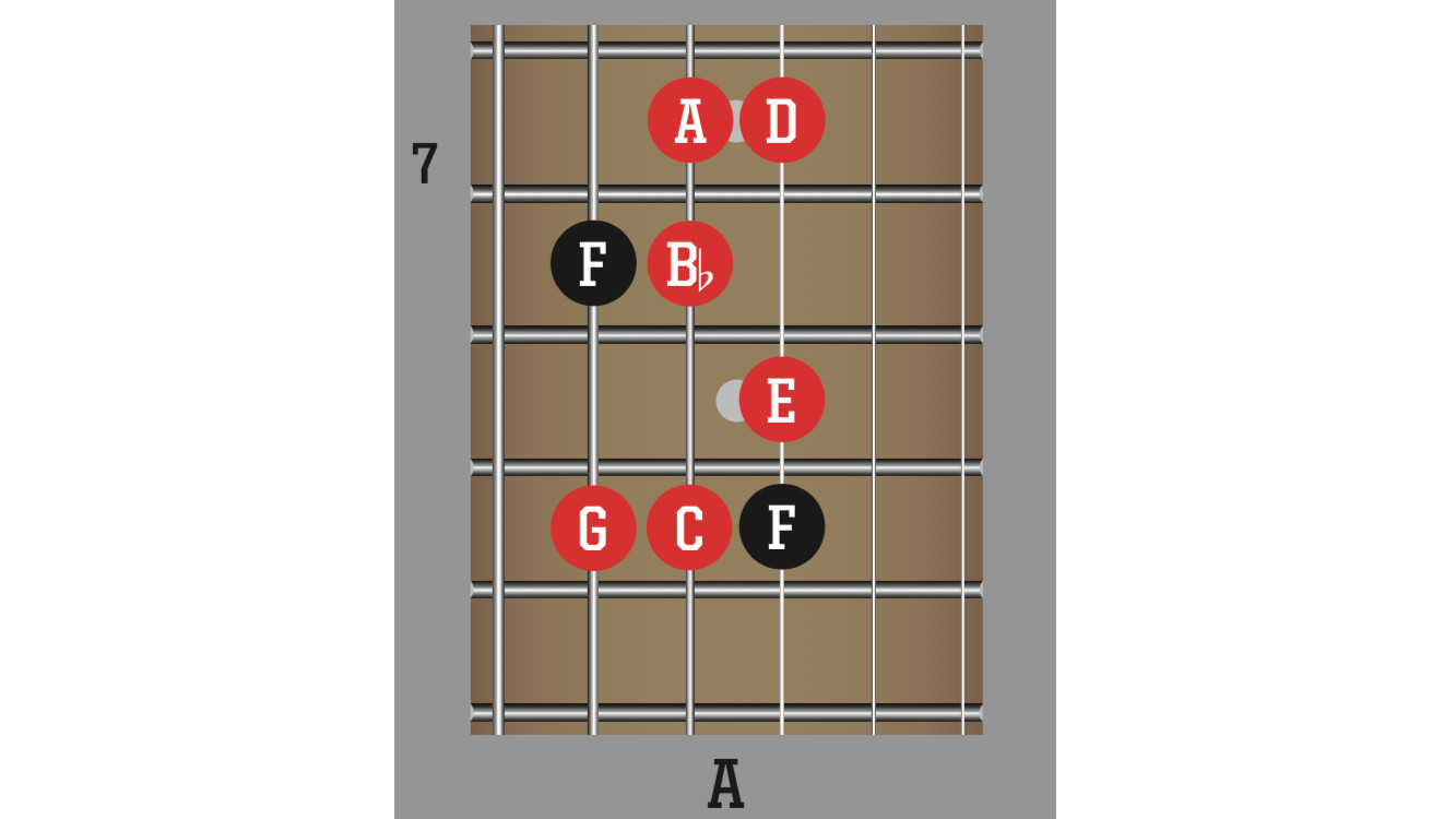 How to play twin lead guitar solos | MusicRadar