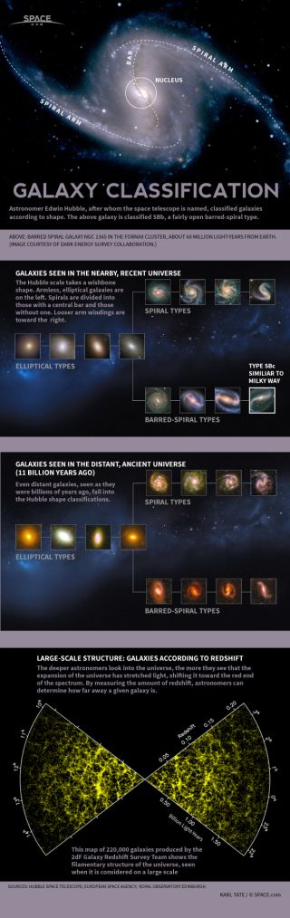Infographic: How types of galaxies are identified.