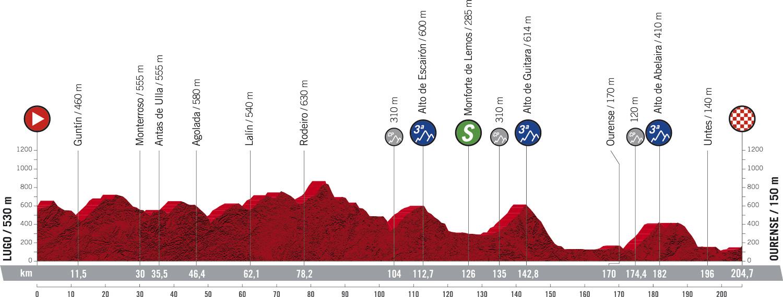 Stage 14 profile 2020 Vuelta a Espana