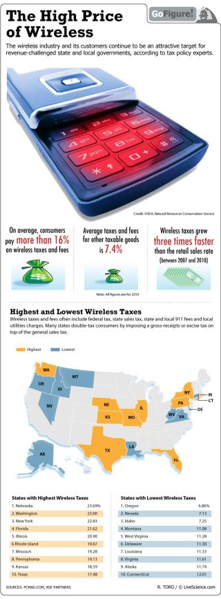 On average you're paying 16 percent for taxes and fees on your cell phone service.