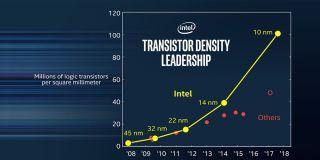 Intel Transistor Density Chart