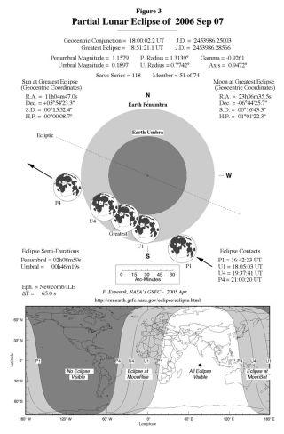 Partial Lunar Eclipse Set for Sept. 7