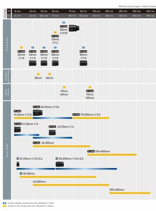 11 new lenses added to Nikon Z roadmap   Digital Camera World