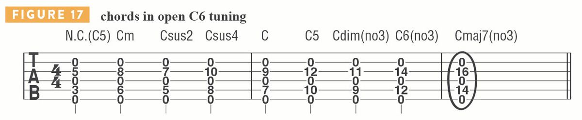 11 Alternate Tunings Every Guitarist Should Know Guitar World How to read chord diagrams. 11 alternate tunings every guitarist