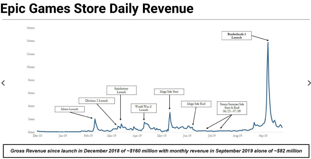 A graph of Epic Game Store sales peaking with the launch of Borderlands 3