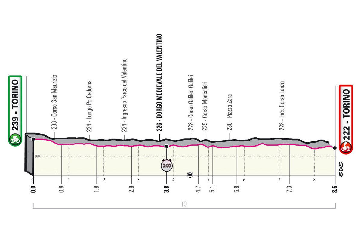 The profile of the Turin time trial
