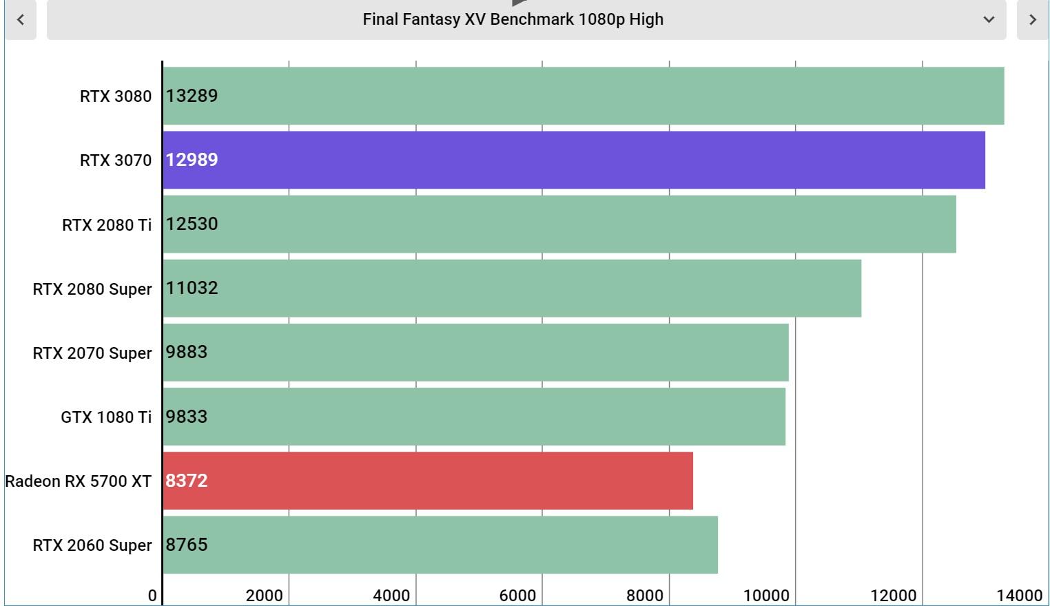 Nvidia GeForce RTX 3070 Performance