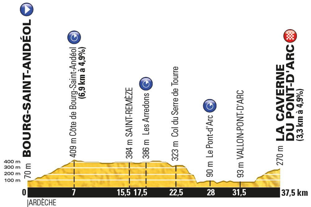 Tour de France 2016, stage 13- Friday July 15, Bourg Saint Andéol to La Caverne du Pont d'Arc, 37km ITT (new)