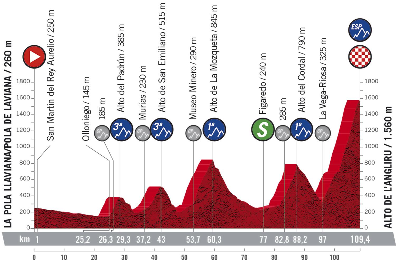 Stage 12 profile 2020 Vuelta a Espana