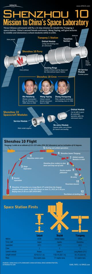 Infographic: China's second female astronaut and two crewmates will spend 15 days in space.