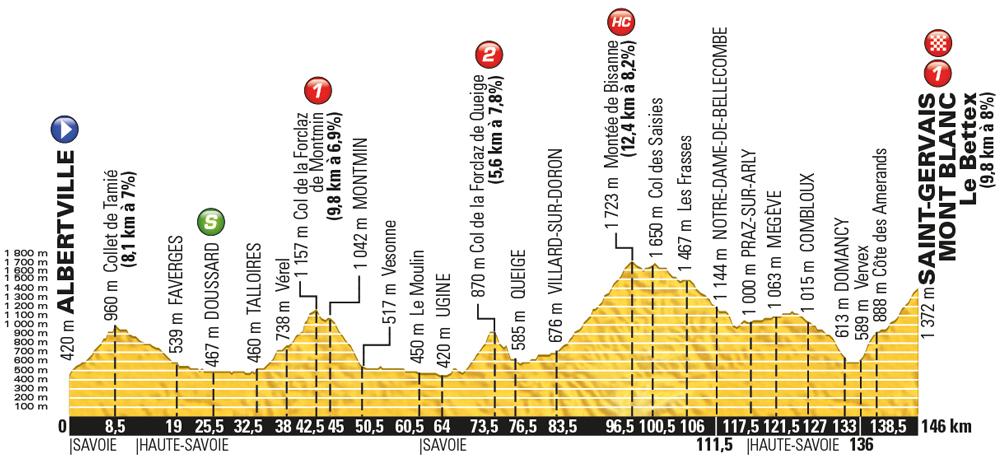 Tour de France 2016, stage 19 - Friday July 22, Albertville to Saint-Gervais-Mont Blanc, 146km (new)