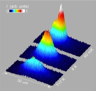 As excitons cool to a fraction of a degree above absolute zero, they condense at the bottom of an electrostatic trap and spontaneously form coherent matter waves.