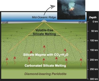 A schematic cross section of the Earth's interior below oceanic ridges shows the conditions of magma generation.