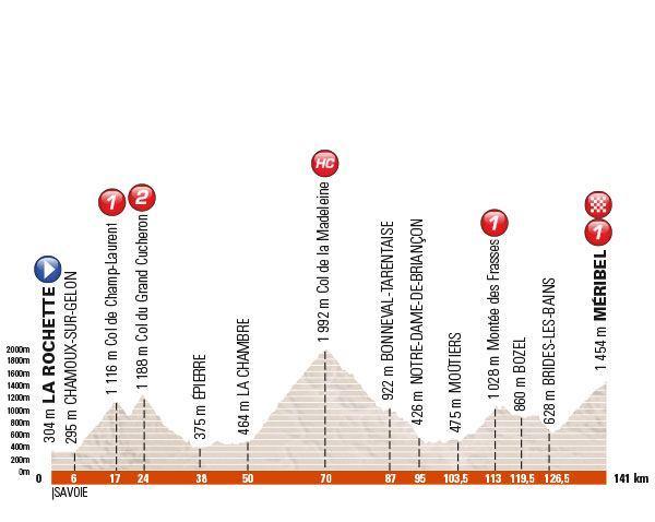 Stage six of the 2-16 Criterium du Dauphine