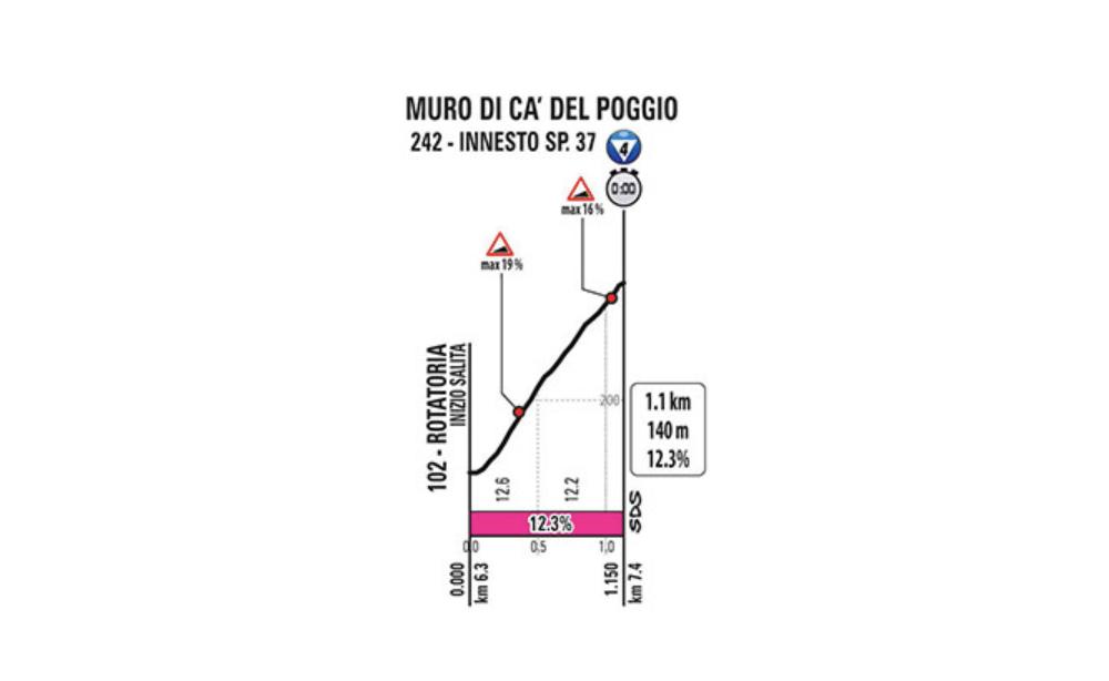 giro stage 14 tt muro profile