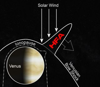 For the first time, scientists have detected explosions known as hot flow anomalies at Venus.