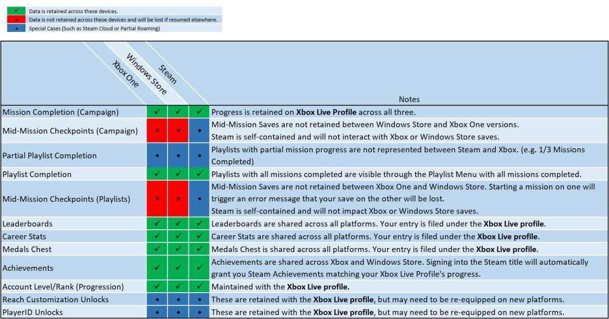 Halo MCC nedladdning senaste matchmaking data