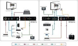 PureLink Launches PureStream Video Over IP Distribution Solutions