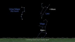 This NASA graphic shows the location of Mars in early April at 8 p.m. local time. Mars will reach opposition on April 8, 2014.