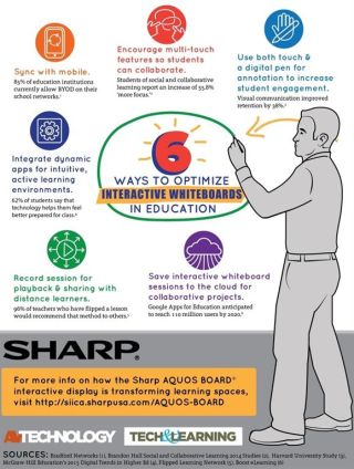 INFOGRAPHIC: 6 Ways to Optimize Interactive Whiteboards in Education