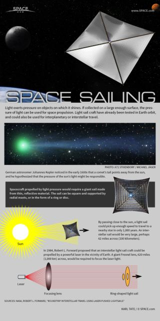 Infographic: How interstellar solar sailing works.