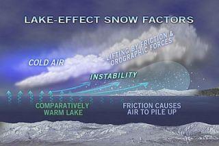 lake-effect, snow