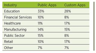Education is #1 in App Adoption