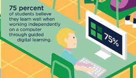STUDENTS THINK TECH IMPROVES INDEPENDENT LEARNING