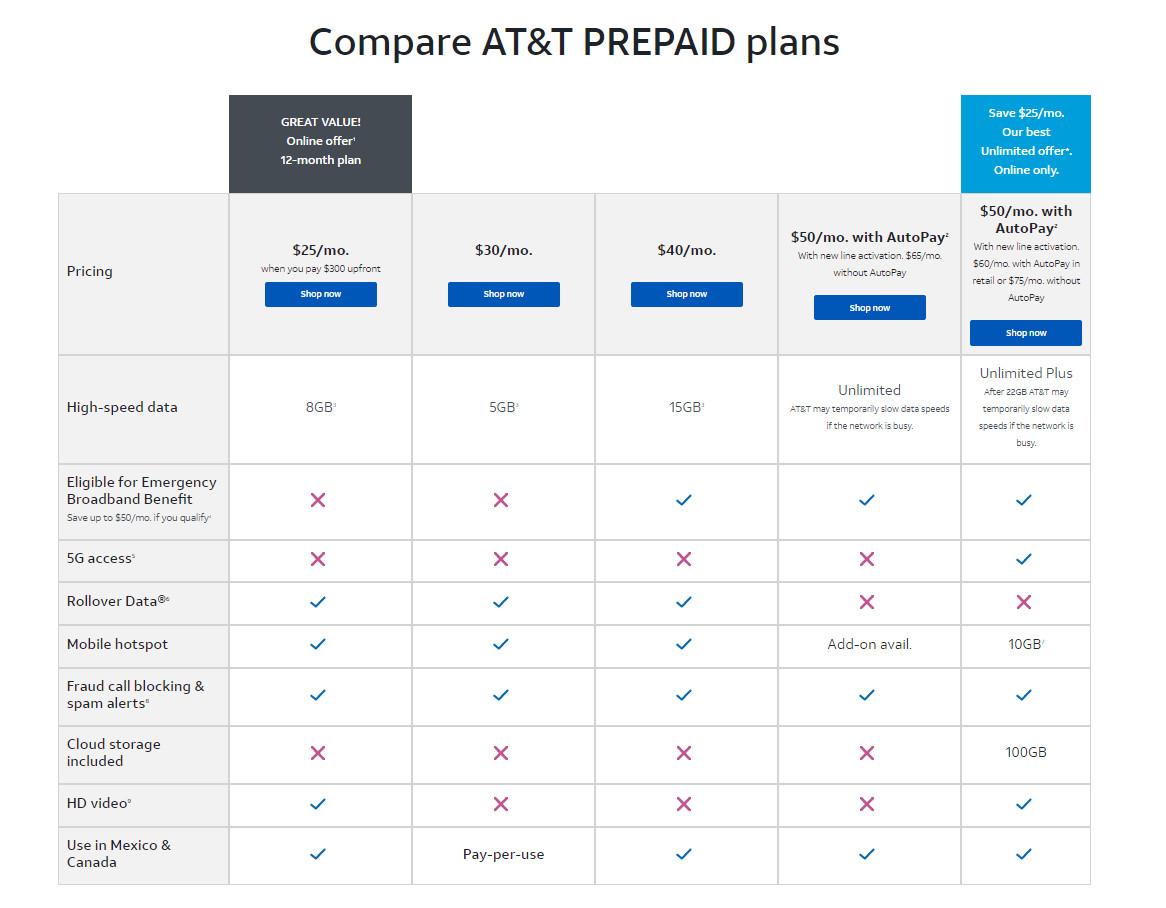 Mint Mobile vs AT&T: prepaid plans