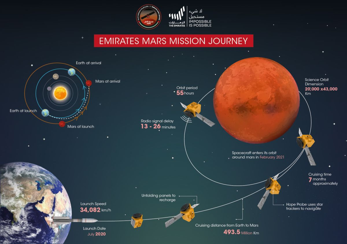 The United Arab Emirates' Hope mission to Mars in photos | Space