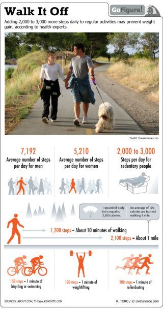 Today's GoFigure infographic reminds you that you are probably not walking enough.