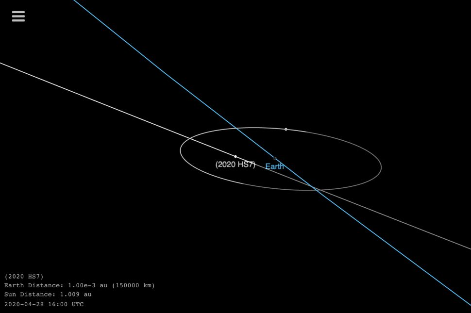 This NASA graphic shows the orbit of the newfound asteroid 2020 HS7, which passed safely by Earth on April 28, 2020.