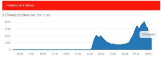 Users reporting issues began to tumble around 10AM