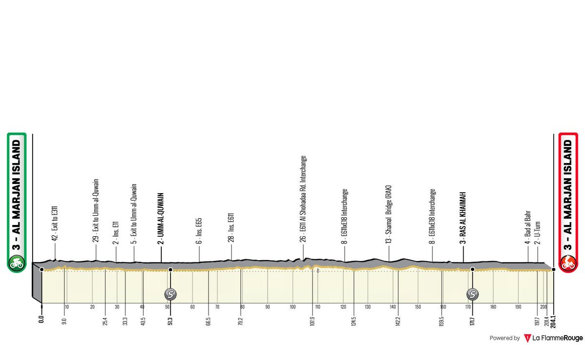 The profile of stage 4 of the UAE Tour