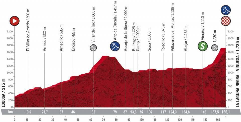Vuelta a España stage 3 - Live coverage