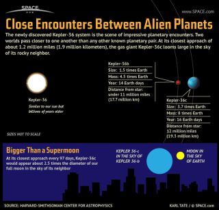 Two planets in the newly discovered Kepler-36 system approach each other so closely, one appears three times the diameter of Earth's moon in the other's sky.