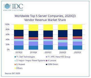 Worldwide Quarterly Server Revenue Tracker